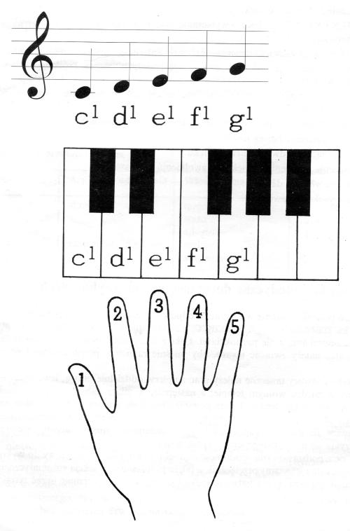 Palcowanie na fortepianie